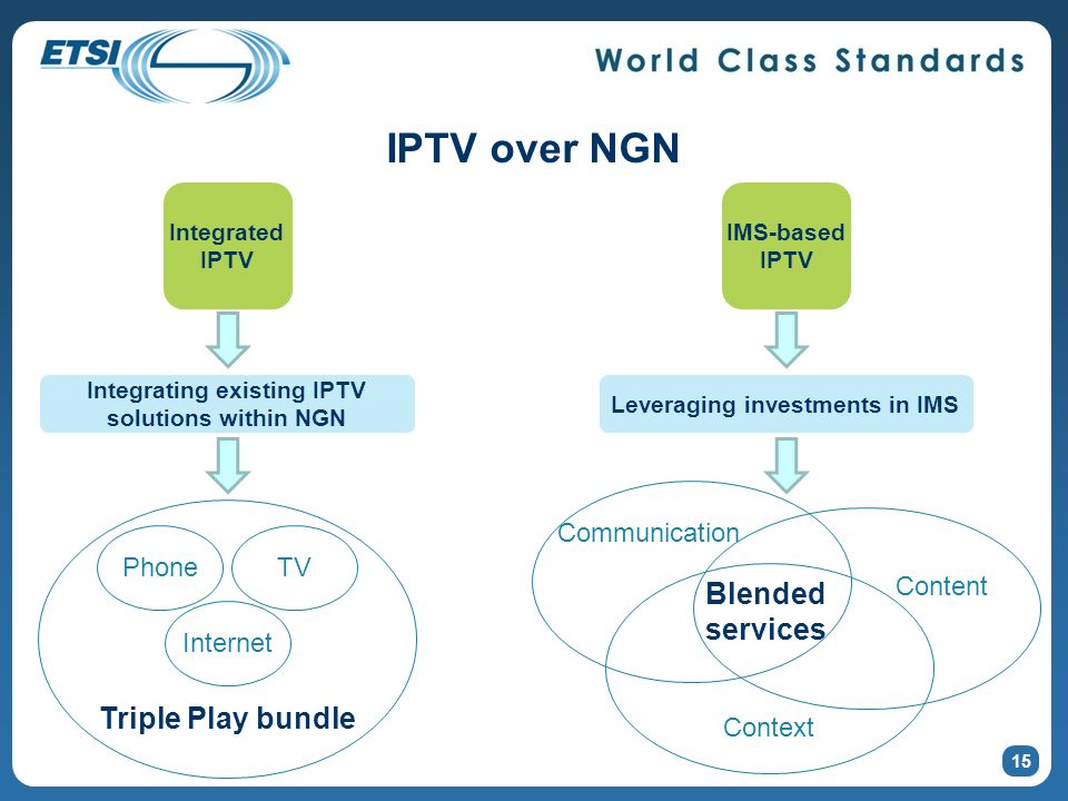 IPTV over NGN Blended services Triple Play bundle Context