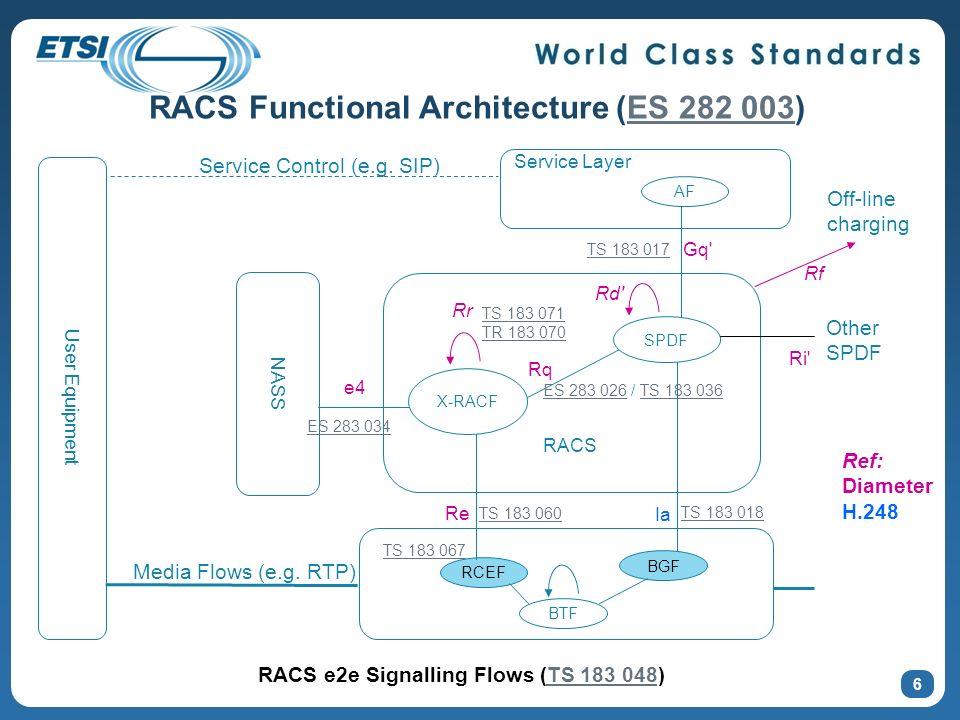 RACS Functional Architecture (ES 282 003)
