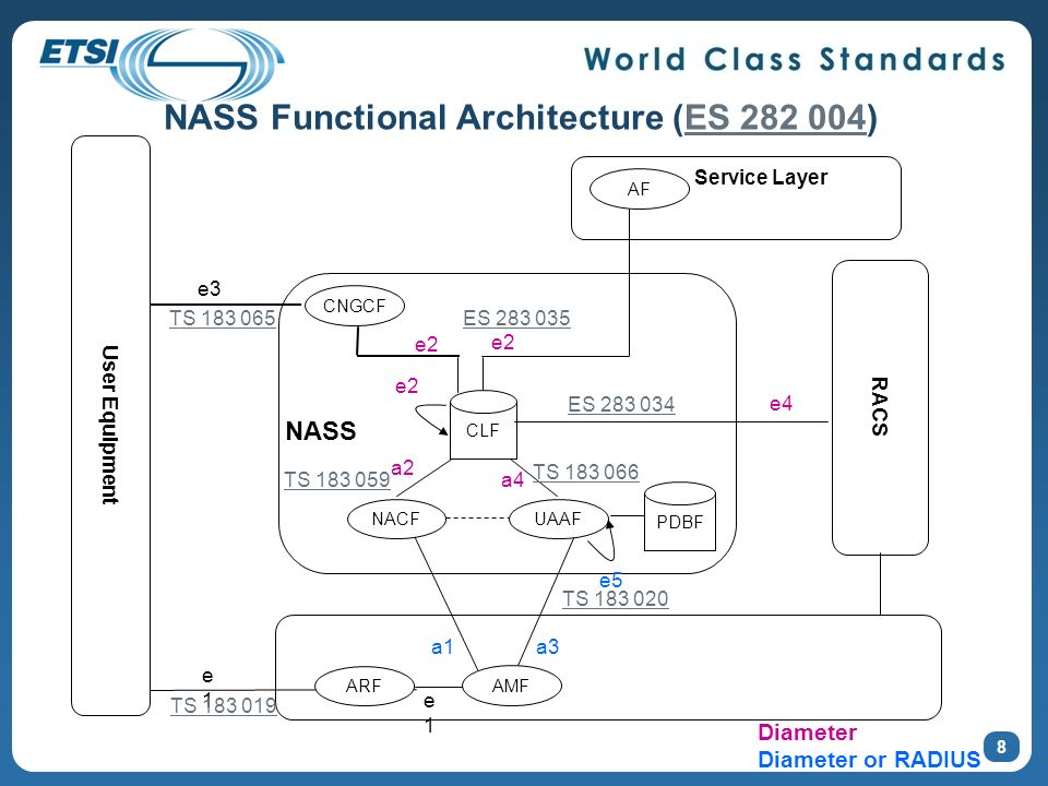 NASS Functional Architecture (ES 282 004)