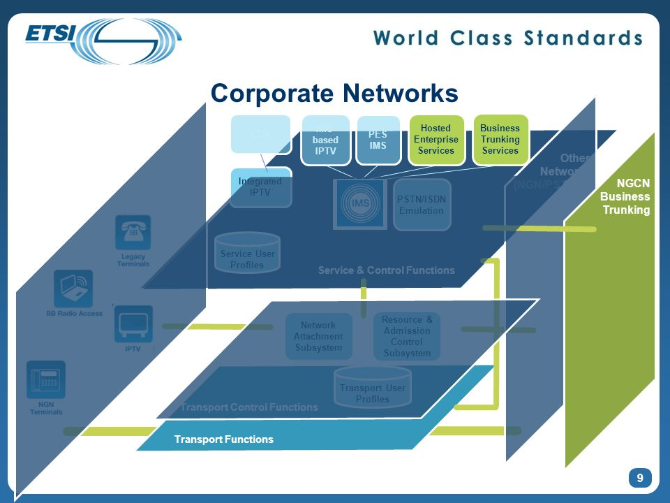 Corporate Networks Other Networks (NGN/PSTN/IP) NGCN Business Trunking
