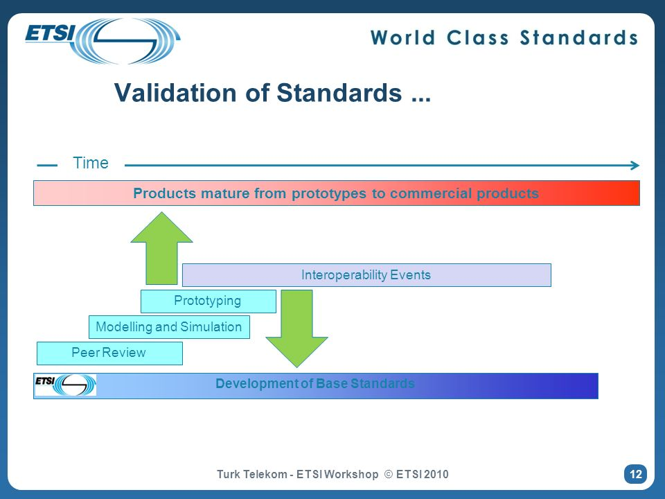 Validation of Standards ...