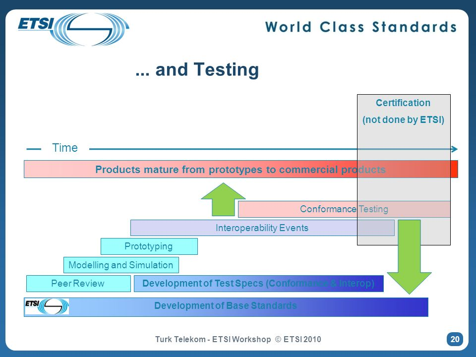 ... and Testing Certification. (not done by ETSI) Time. Products mature from prototypes to commercial products.