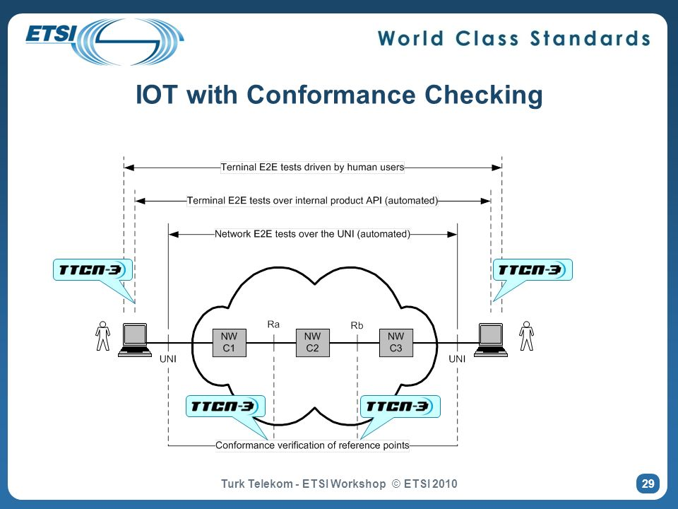 IOT with Conformance Checking