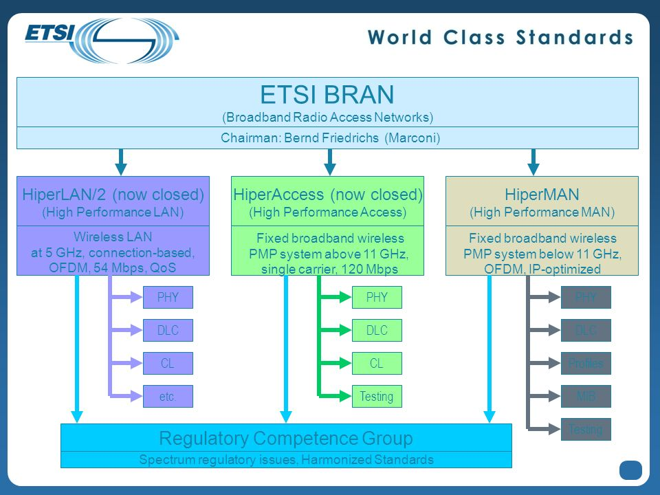 ETSI BRAN Regulatory Competence Group HiperLAN/2 (now closed)