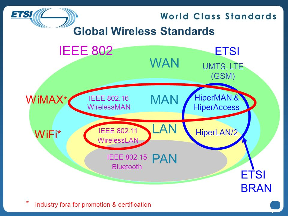 Global Wireless Standards