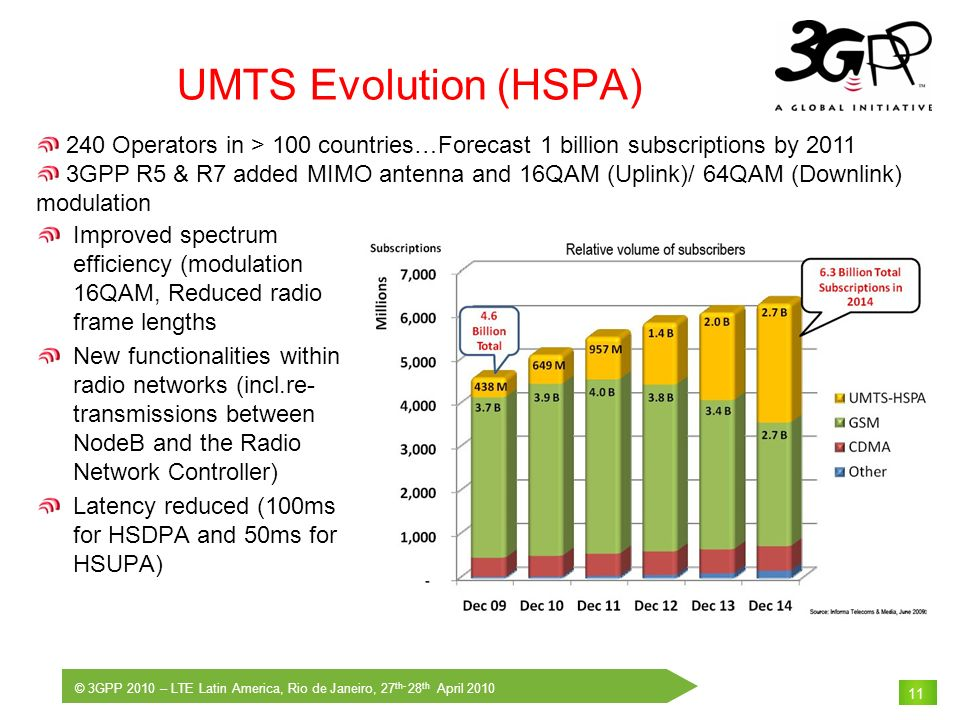 UMTS Evolution (HSPA) 240 Operators in > 100 countries…Forecast 1 billion subscriptions by 2011.