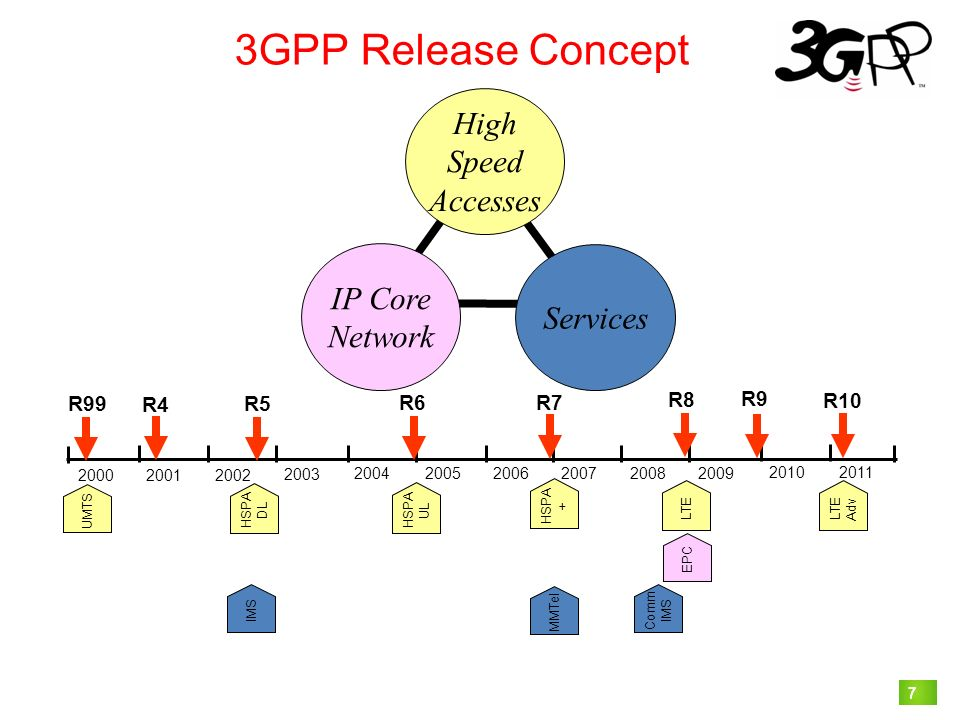 3GPP Release Concept High Speed Accesses IP Core Services Network R99