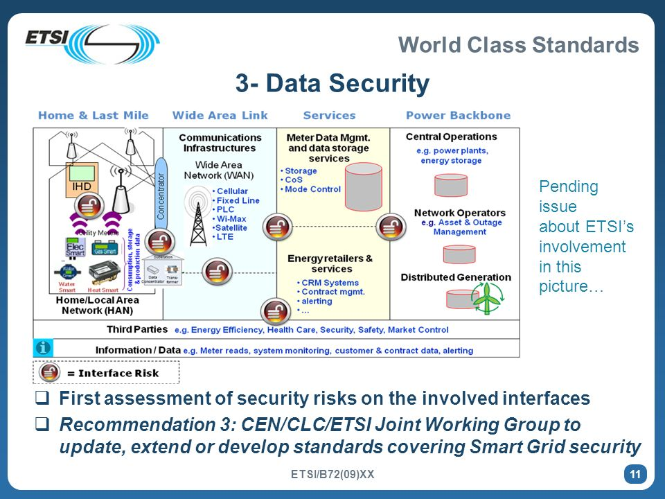 3- Data Security Pending issue. about ETSI's involvement in this picture… First assessment of security risks on the involved interfaces.