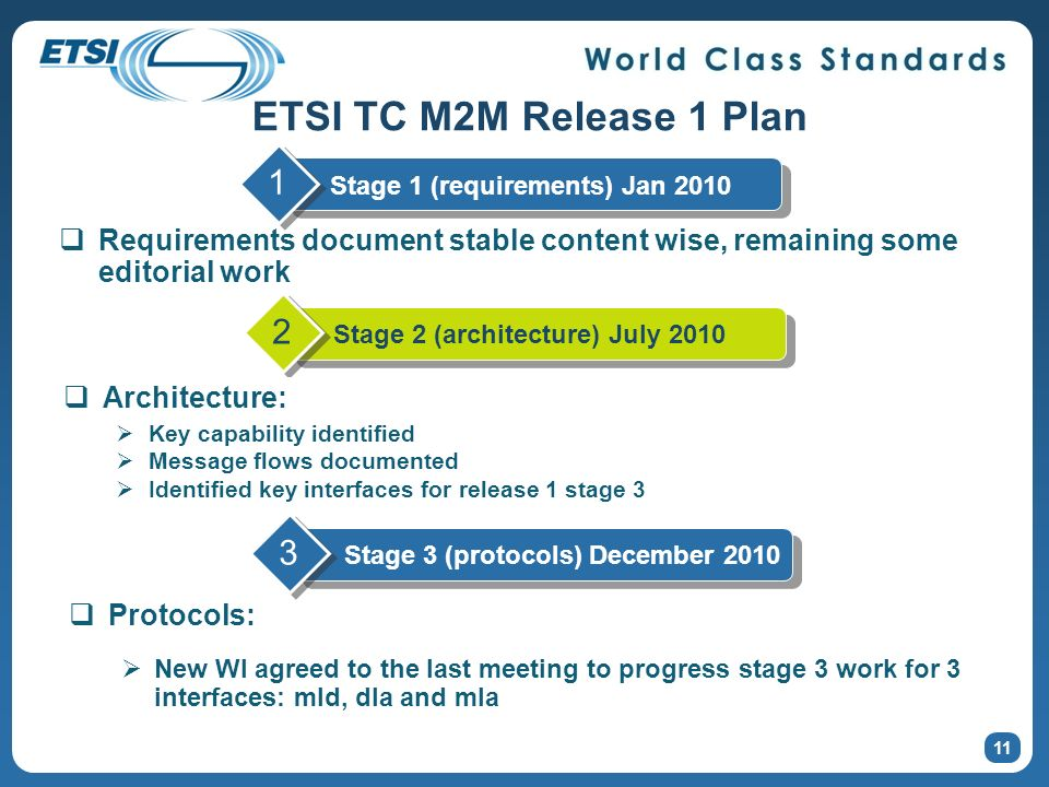 ETSI TC M2M Release 1 Plan Stage 1 (requirements) Jan 2010. 1. Requirements document stable content wise, remaining some editorial work.