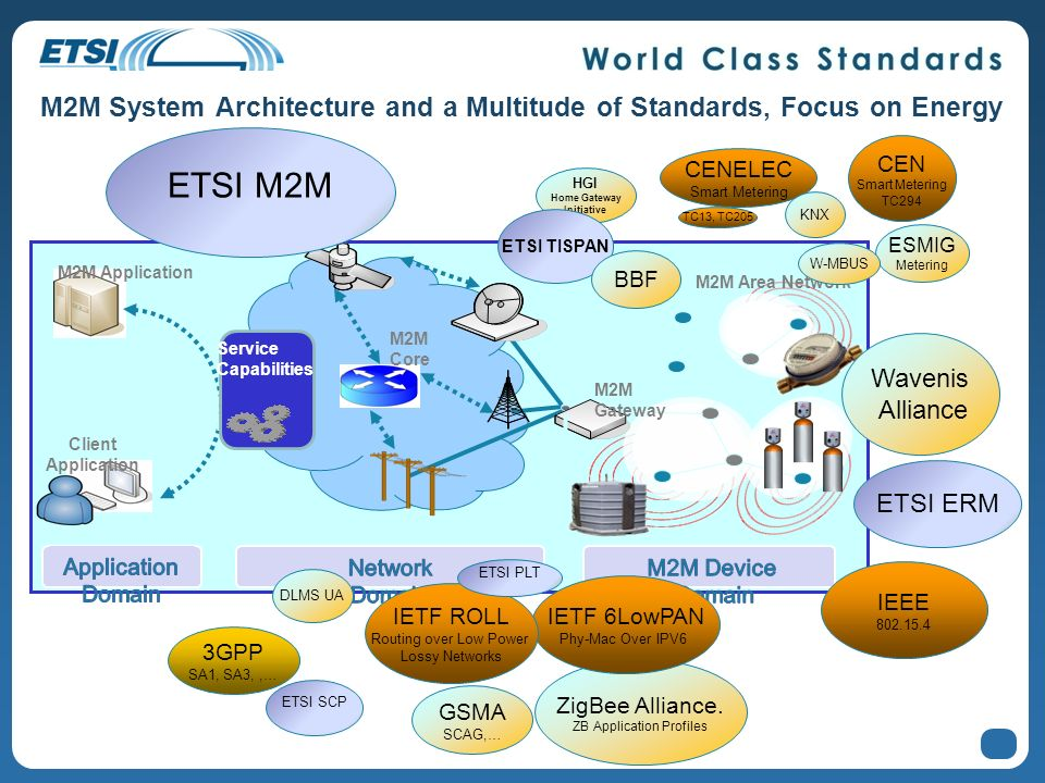 M2M System Architecture and a Multitude of Standards, Focus on Energy