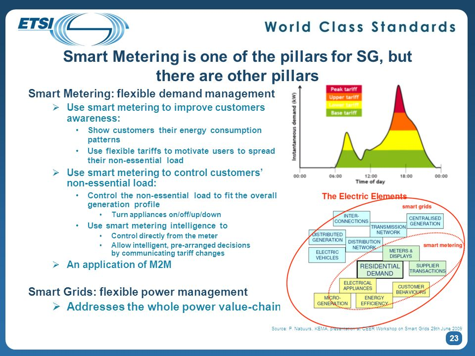 Smart Metering is one of the pillars for SG, but there are other pillars