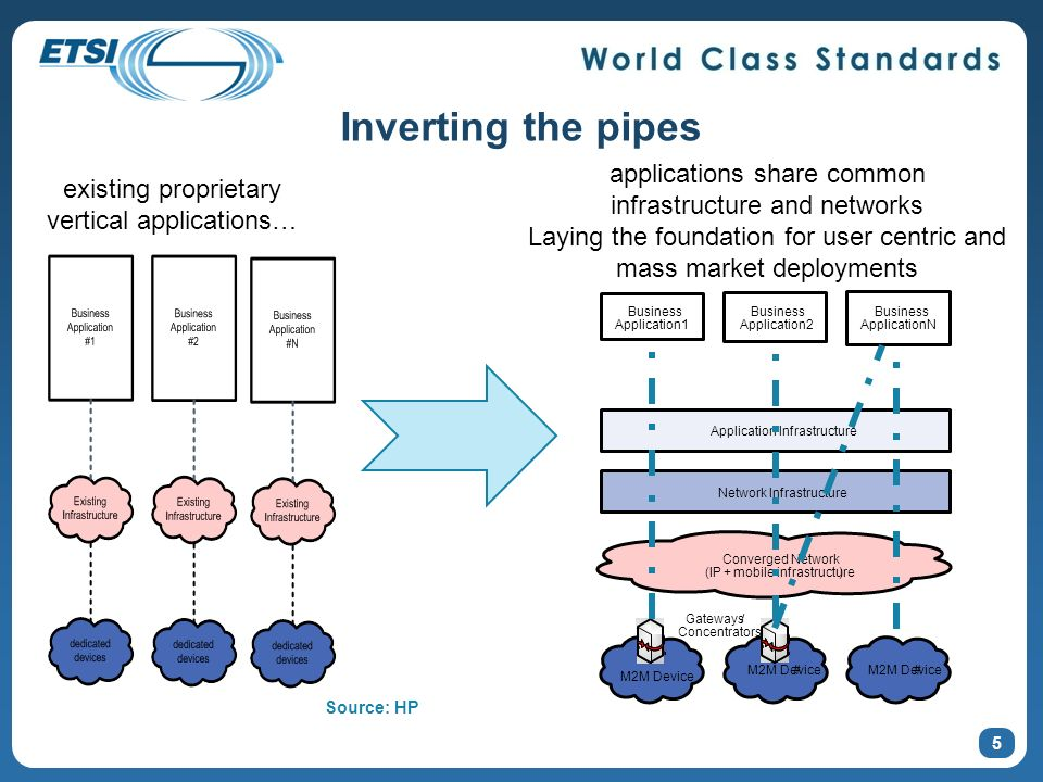 Inverting the pipes applications share common infrastructure and networks. Laying the foundation for user centric and mass market deployments.