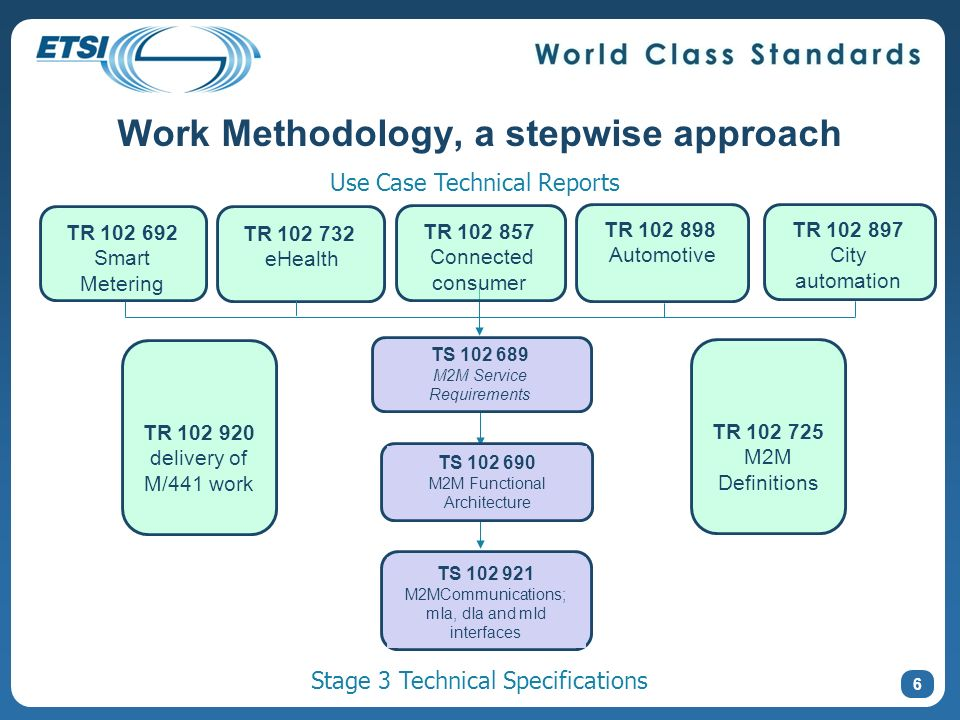 Work Methodology, a stepwise approach