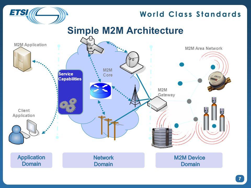 Simple M2M Architecture