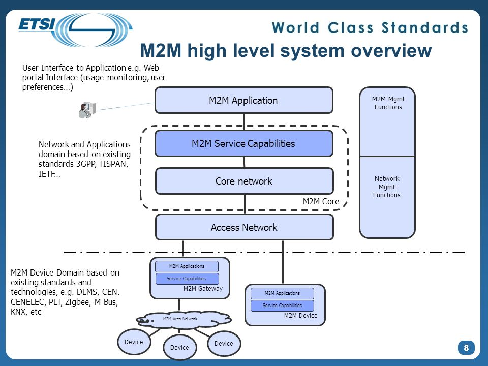 M2M high level system overview