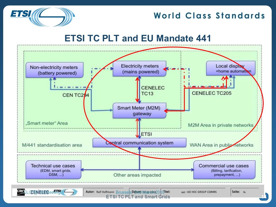 ETSI TC PLT and EU Mandate 441