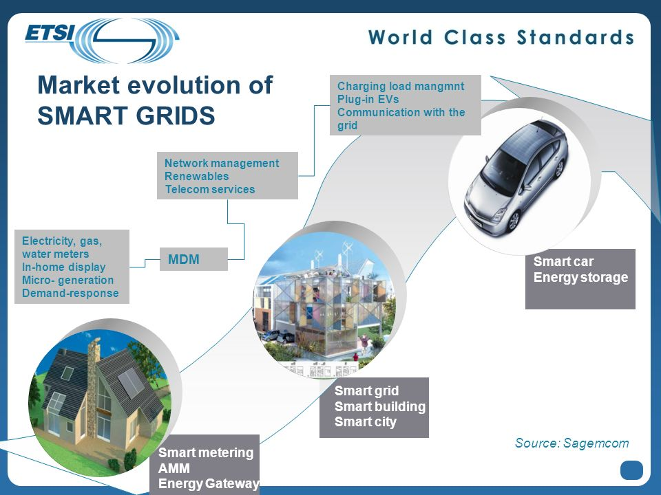 Market evolution of SMART GRIDS