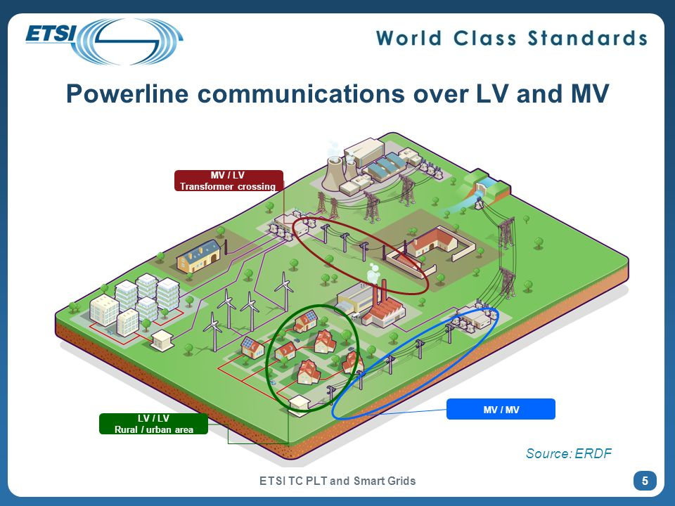 Powerline communications over LV and MV