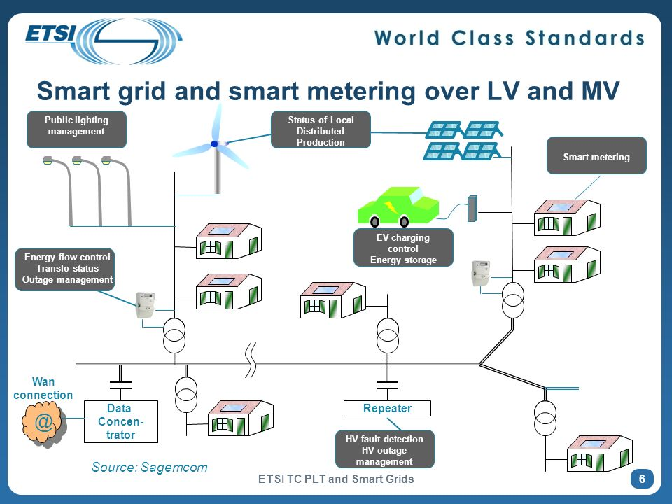 Smart grid and smart metering over LV and MV