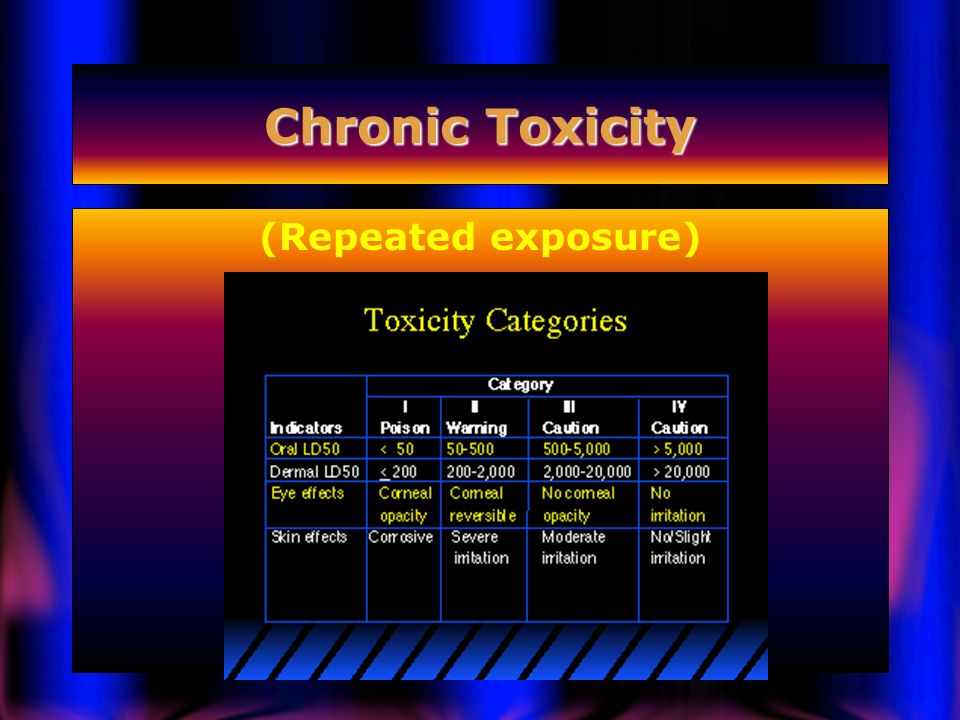 Chronic Toxicity (Repeated exposure)