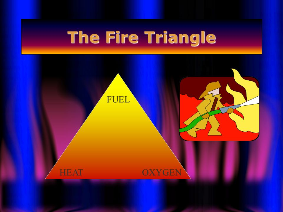 The Fire Triangle FUEL HEAT OXYGEN