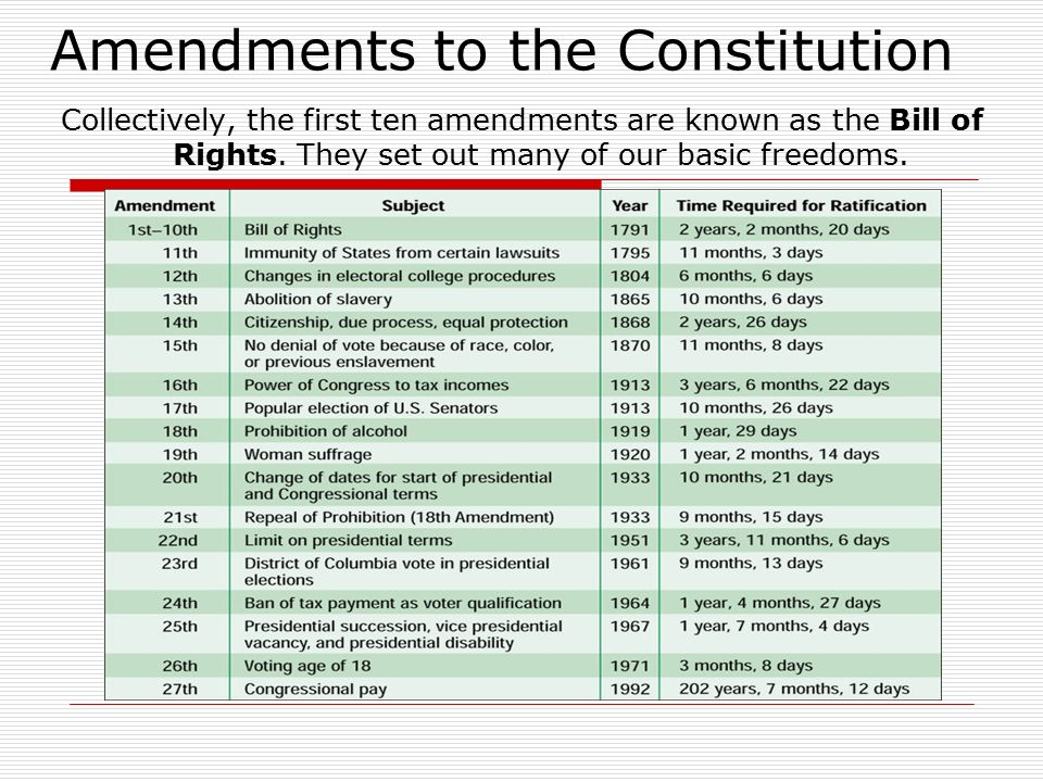 all amendments in the constitution of The united states constitution is the highest law of the united states of america three-fourths of the states must approve a change for it to become part of the constitution an amendment can change any part of the constitution.