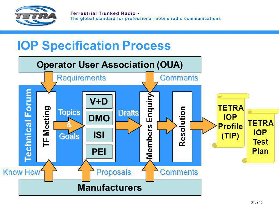 IOP Specification Process
