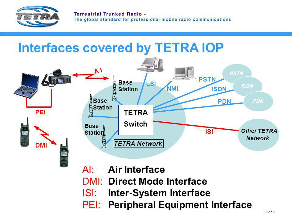 Interfaces covered by TETRA IOP