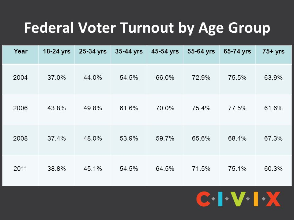 Federal Voter Turnout by Age Group