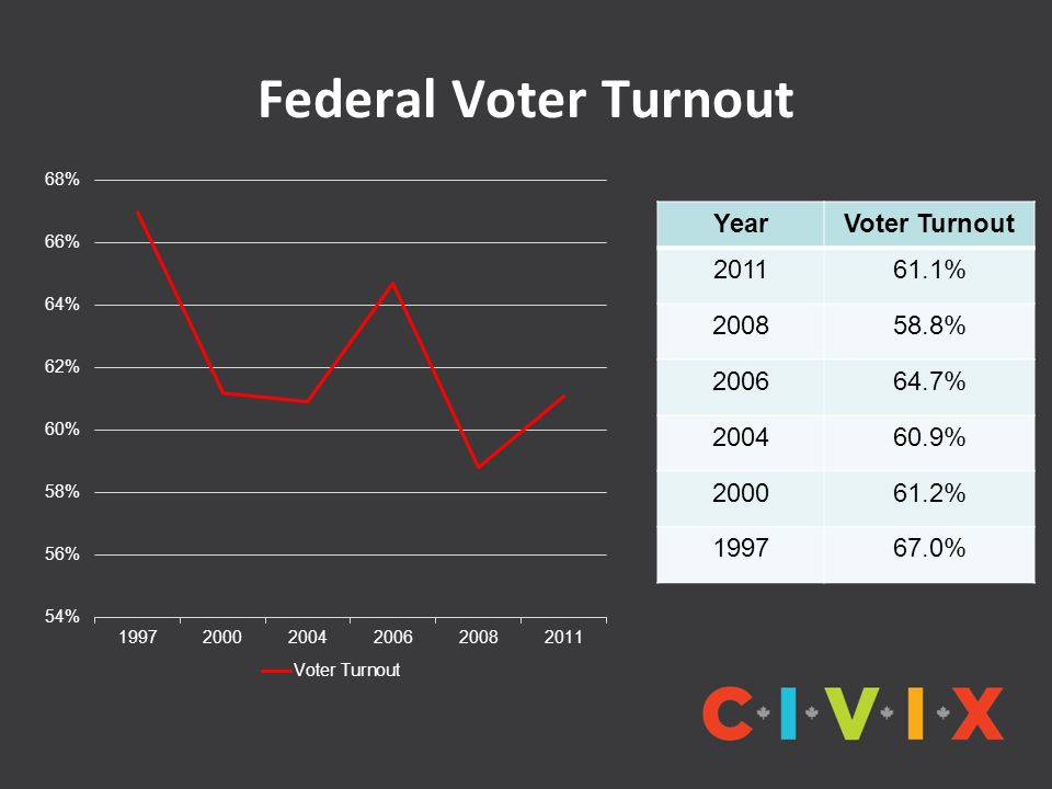 Federal Voter Turnout Year Voter Turnout 2011 61.1% 2008 58.8% 2006