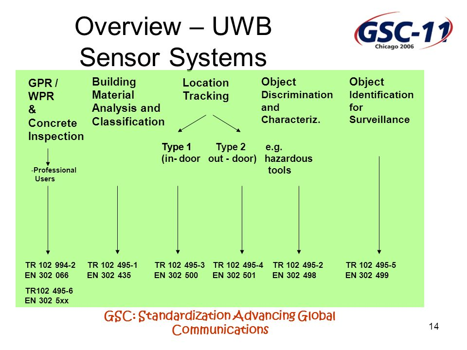Overview – UWB Sensor Systems