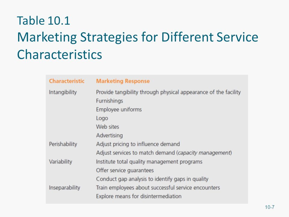 the different aspects of marketing strategies of ford A 2014 ford transit (vo) 350e ford motor company's marketing mix combines  different strategies and tactics to maximize the firm's.