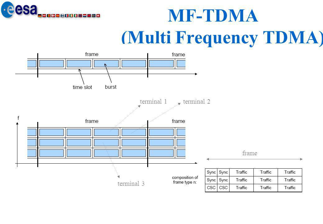 MF-TDMA (Multi Frequency TDMA)