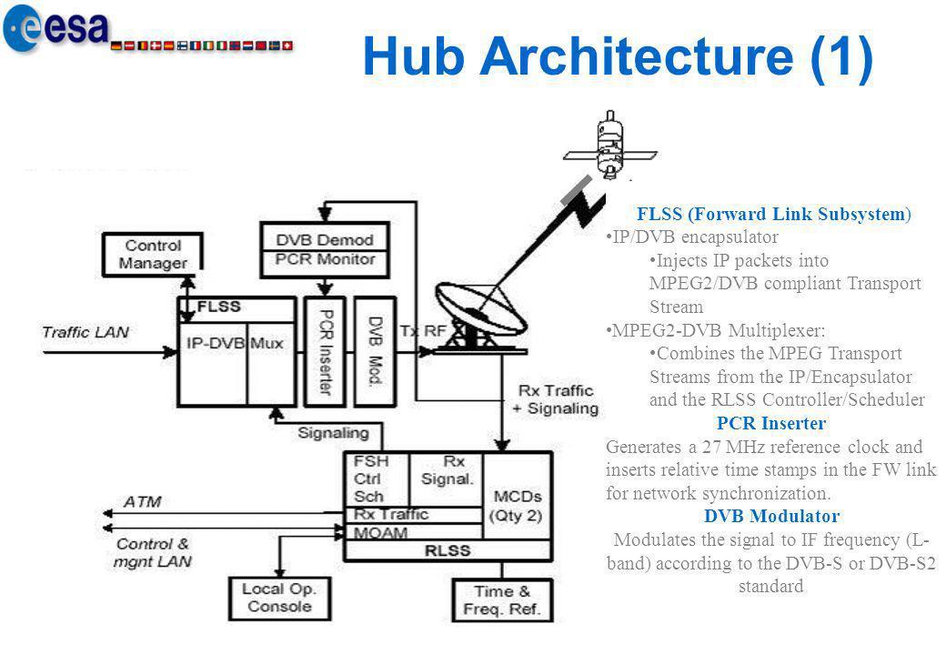 FLSS (Forward Link Subsystem)