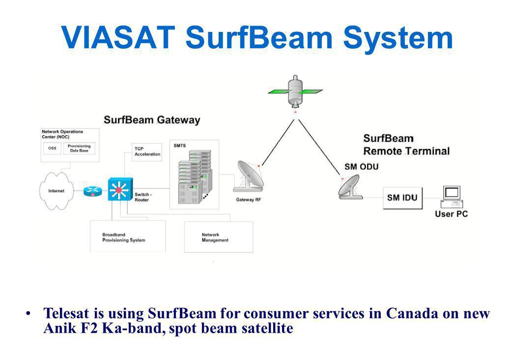 VIASAT SurfBeam System