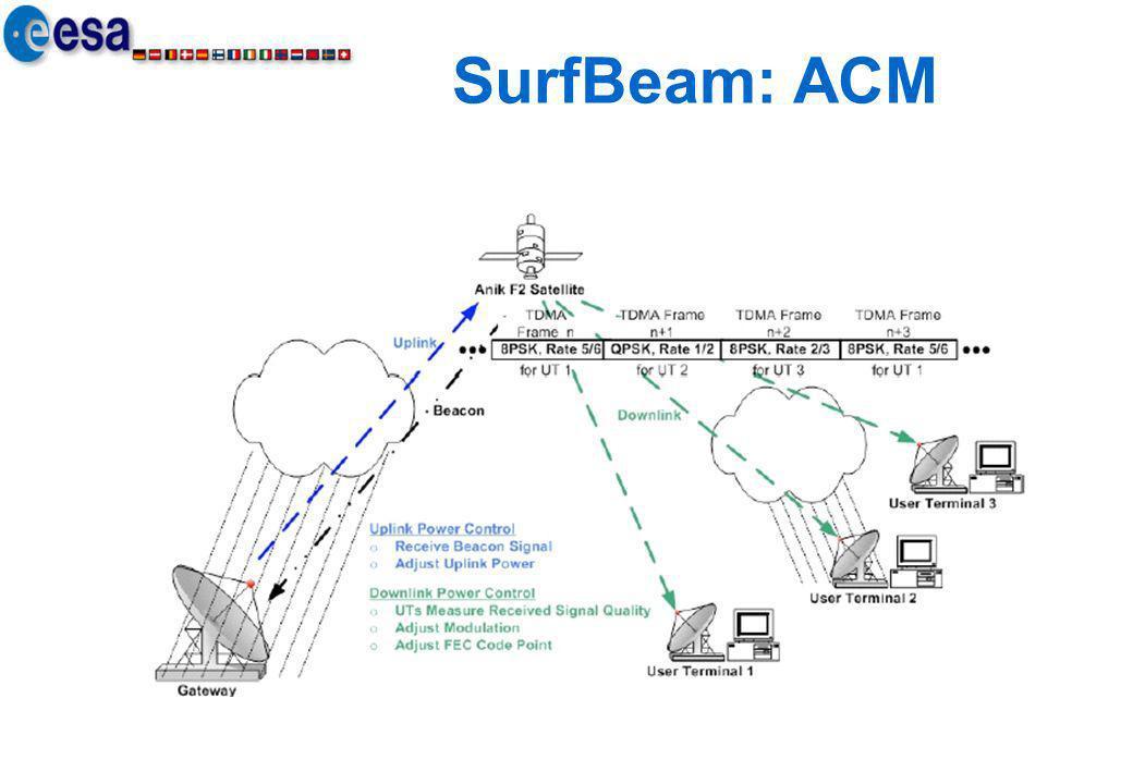 SurfBeam: ACM