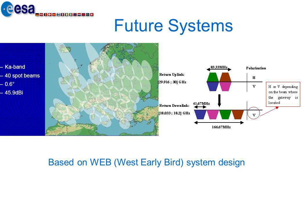 Based on WEB (West Early Bird) system design