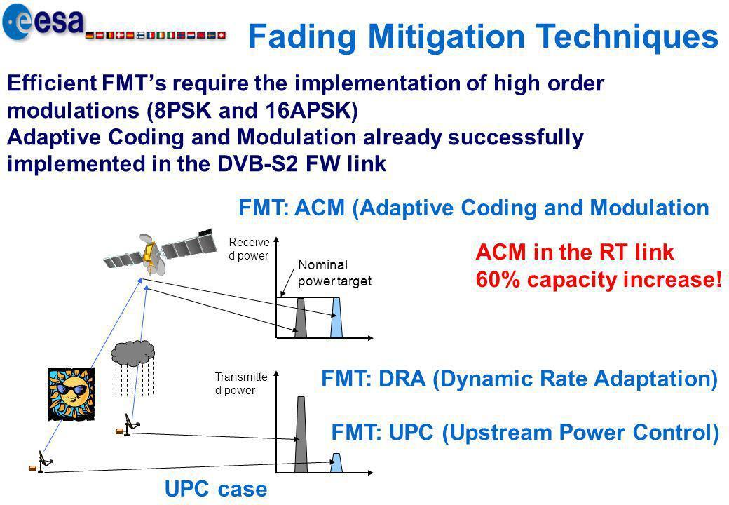 Fading Mitigation Techniques