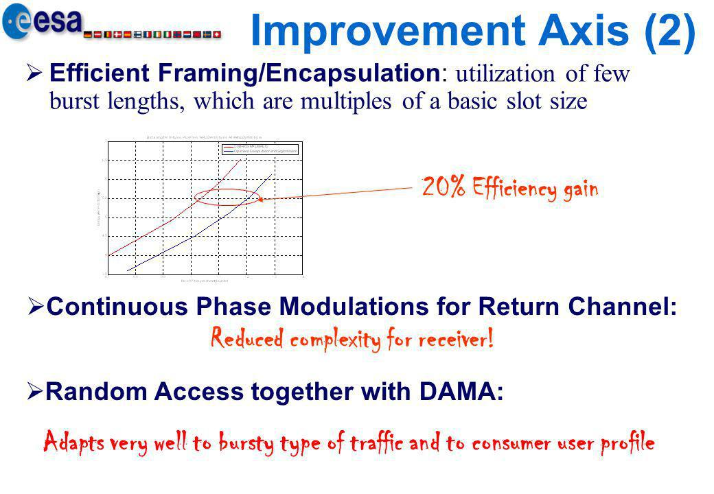 Improvement Axis (2) 20% Efficiency gain