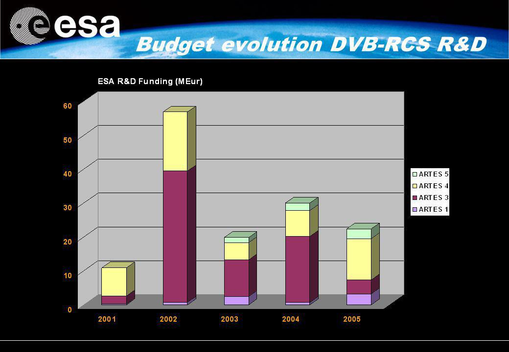 Budget evolution DVB-RCS R&D