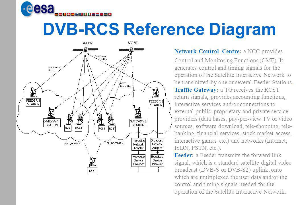 DVB-RCS Reference Diagram