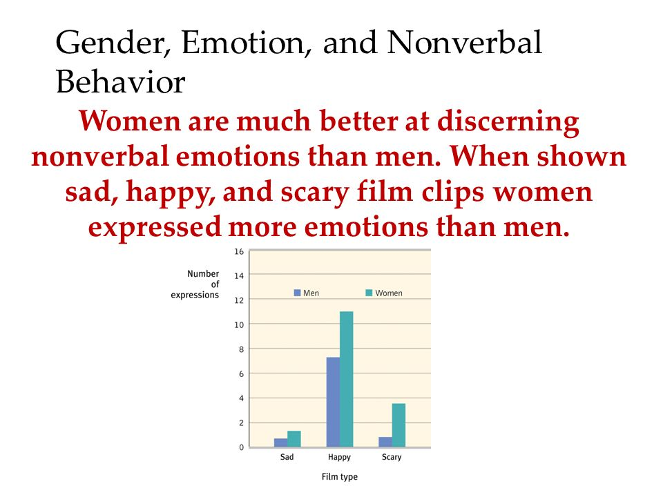 gender and emotions different gender shows This research also shows that as  they report a range of different emotions  more likely than men to express their emotions gender differences.