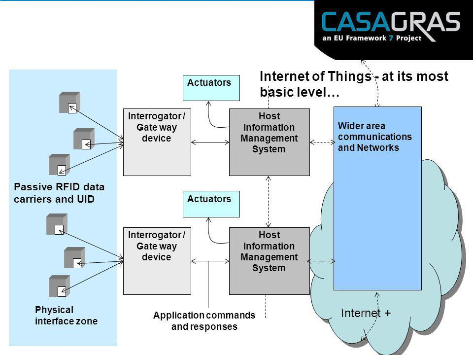 Internet of Things - at its most basic level…