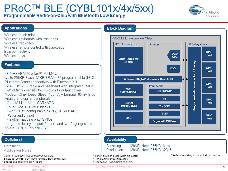 Cypress roadmap wireless rf ppt video online download - Bluetooth low energy serial port profile ...