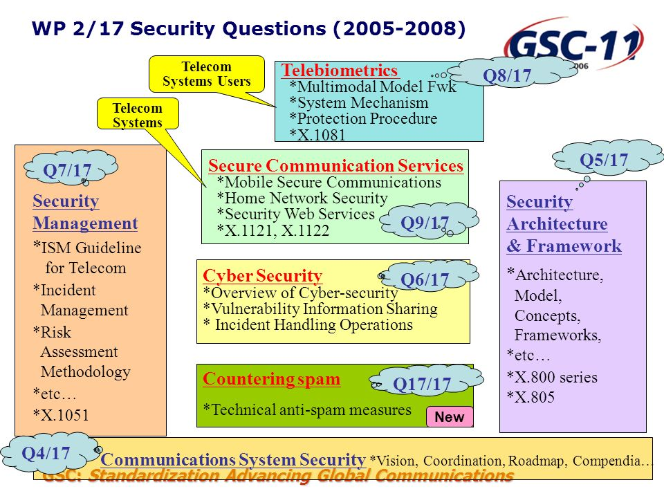 WP 2/17 Security Questions ( )
