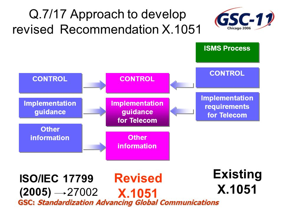 Q.7/17 Approach to develop revised Recommendation X.1051