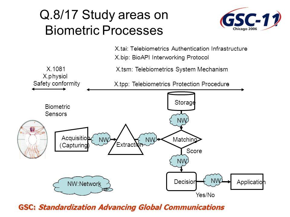 Q.8/17 Study areas on Biometric Processes