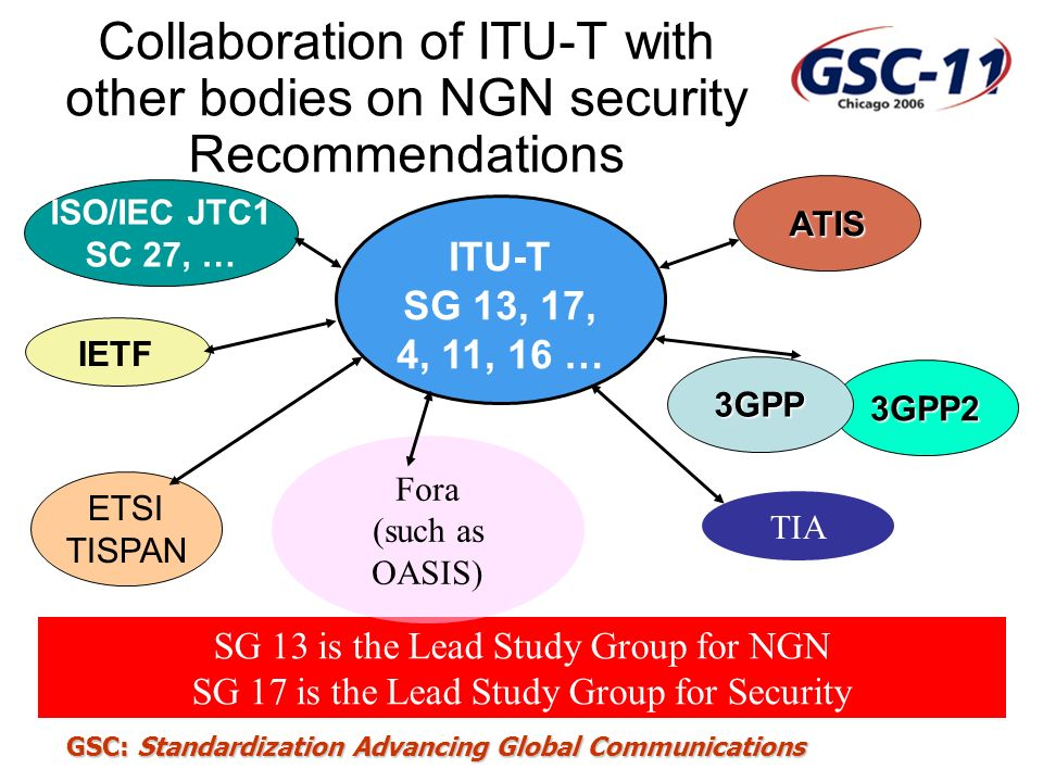 Collaboration of ITU-T with other bodies on NGN security Recommendations