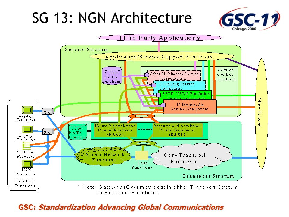 SG 13: NGN Architecture