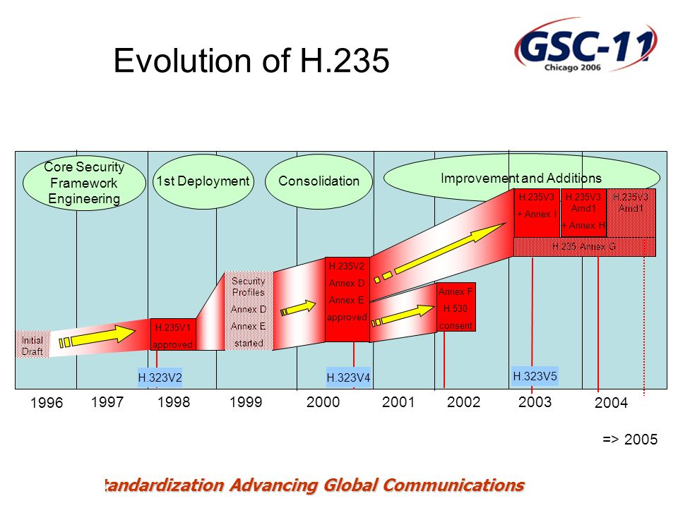 Evolution of H.235 Core Security Framework Engineering. 1st Deployment. Consolidation. Improvement and Additions.